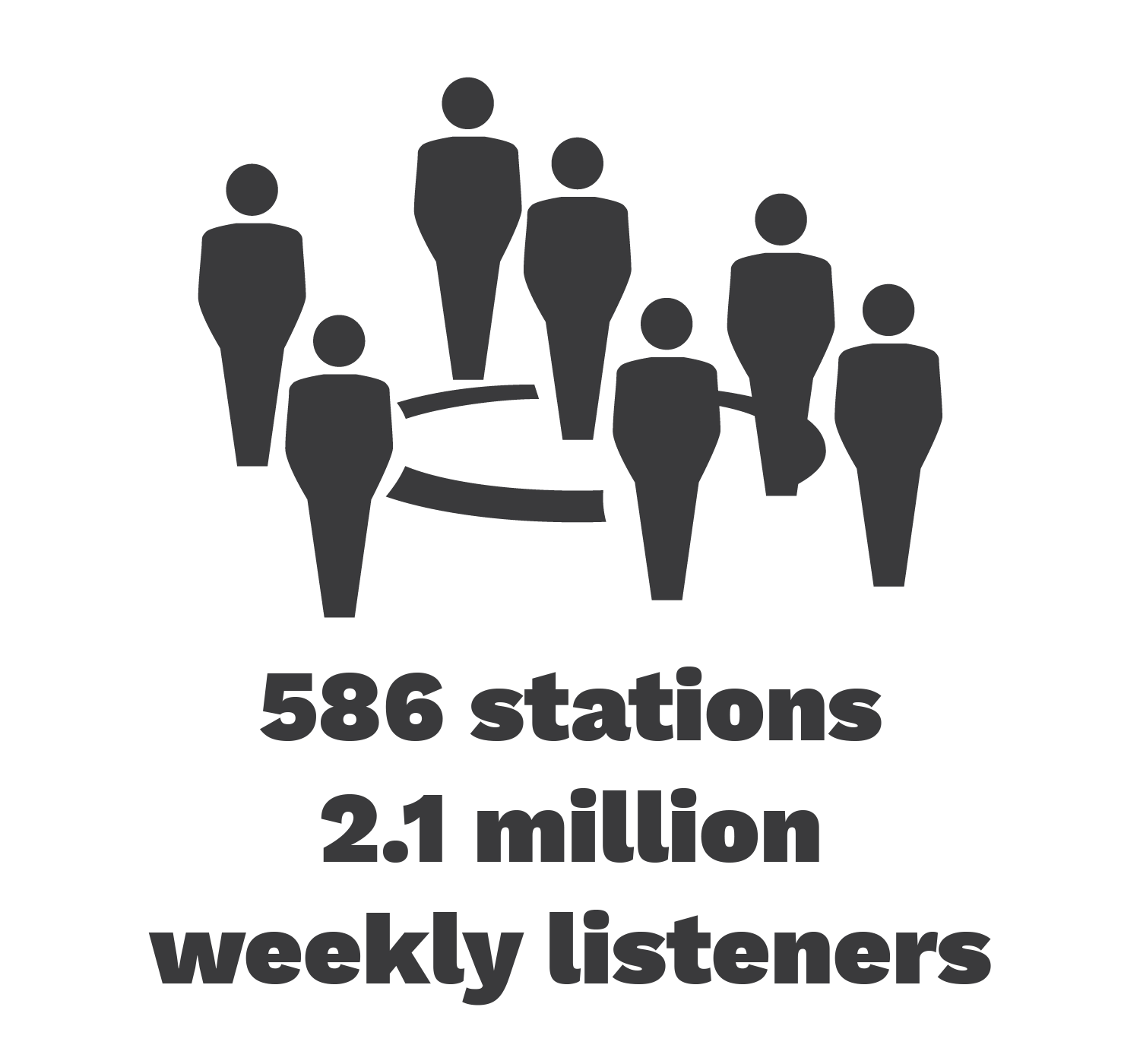 586 stations, 2.4 million weekly listeners
