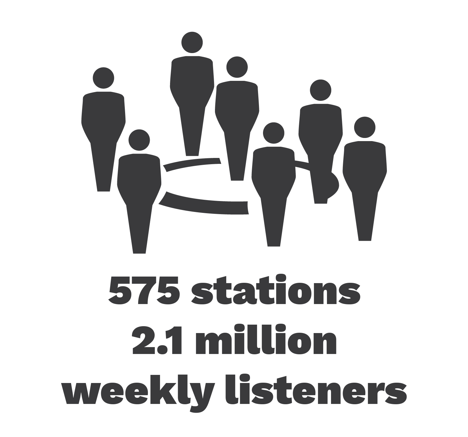 575 stations, 2.1 million weekly listeners