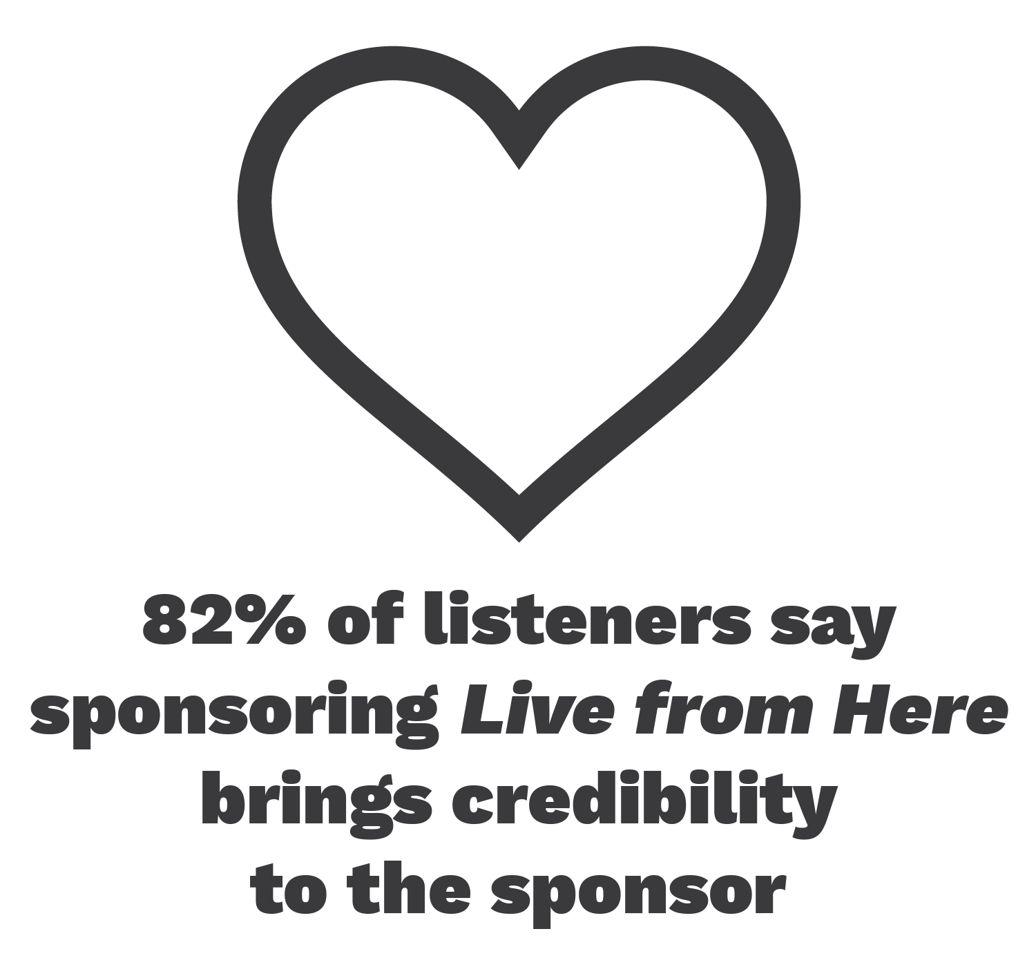 82% of listeners say sponsoring Live from Here brings credibility to the sponsor