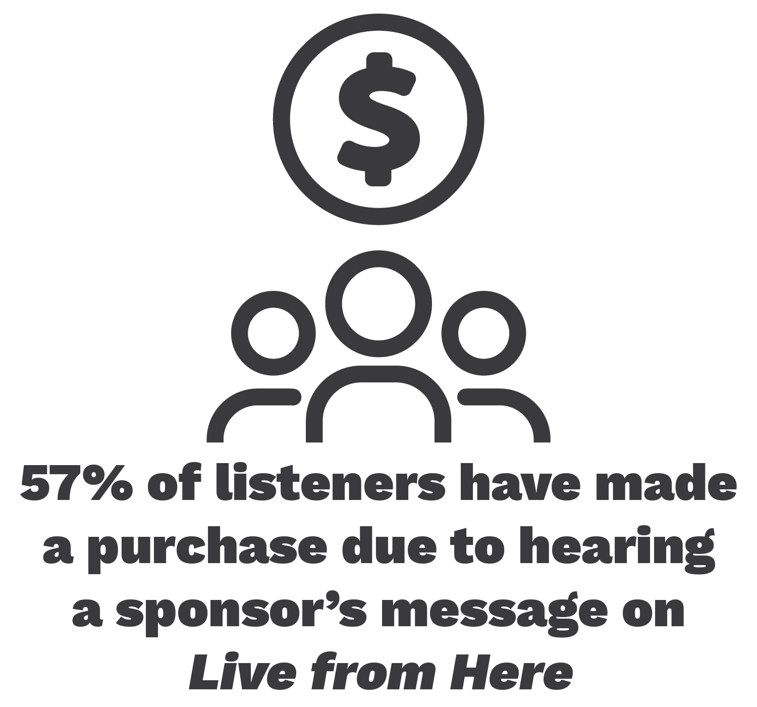 57% of listeners have made a purchase due to hearing a sponsor's message on Live from Here