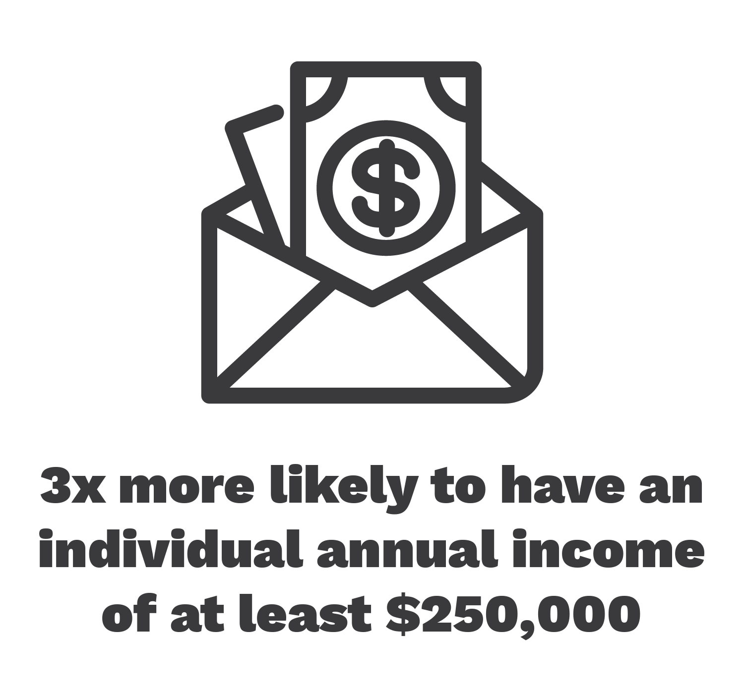 3x more likely to have an individual annual income of at least $250,000