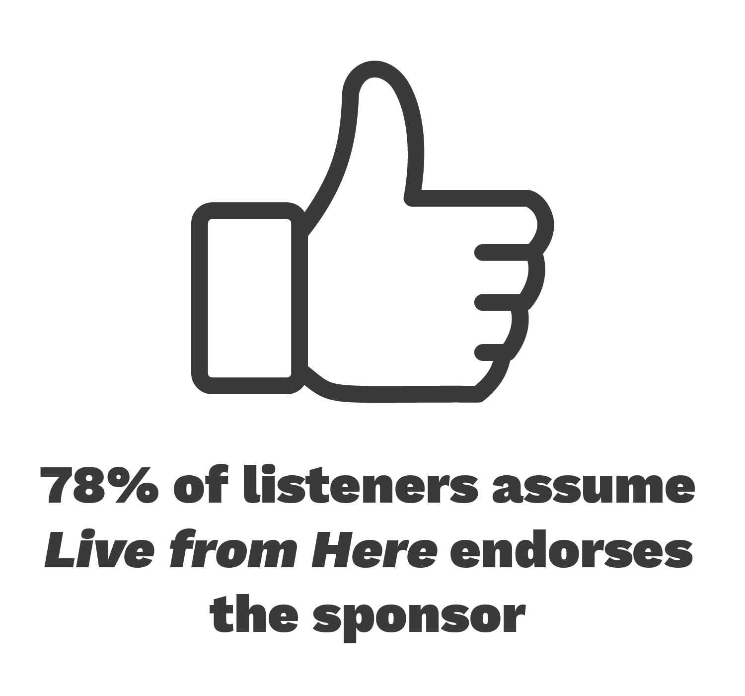 78% of listeners assume Live from Here endorses the sponsor